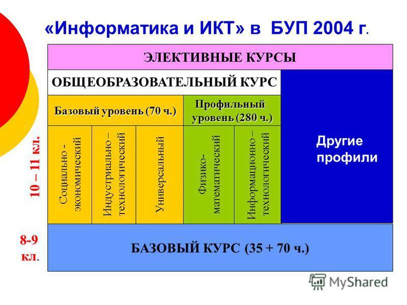 «Информатика и ИКТ» в БУП 2004 г. БАЗОВЫЙ КУРС (35 + 70 ч.) 8-9 кл кл. ОБЩЕОБРАЗОВАТЕЛЬНЫЙ КУРС Базовый уровень (70 ч.) Профильный уровень (280 ч.) Социально - экономический Индустриально – технологический Универсальный Физико- математический Информа