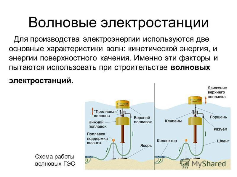 Волновые электростанции Для производства электроэнергии используются две основные характеристики волн: кинетической энергия, и энергии поверхностного качения. Именно эти факторы и пытаются использовать при строительстве волновых электростанций. Схема