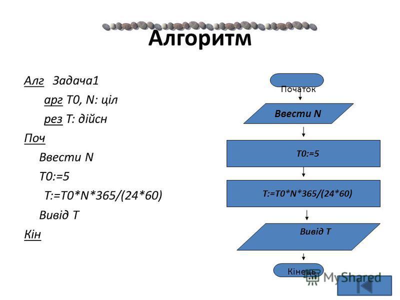 Алгоритм Алг Задача1 арг T0, N: ціл рез T: дійсн Поч Ввести N T0:=5 T:=T0*N*365/(24*60) Вивід T Кін Ввести N T:=T0*N*365/(24*60) Початок Кінець 4 Вивід T T0:=5