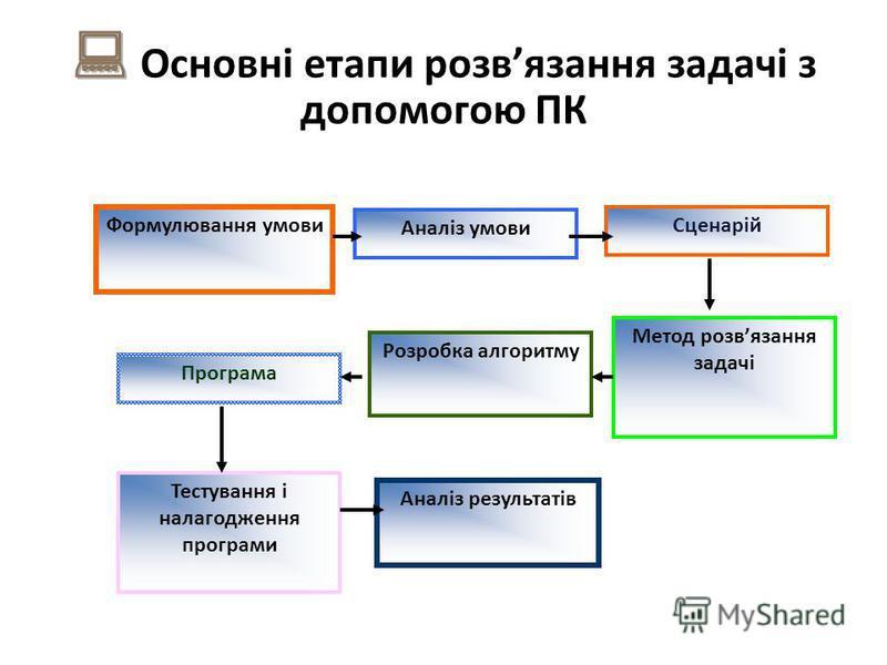 Формулювання умови Аналіз умови Сценарій Метод розвязання задачі Розробка алгоритму Програма Тестування і налагодження програми Аналіз результатів