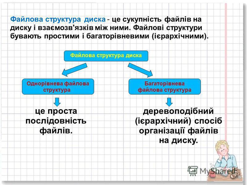 Файлова структура диска - це сукупність файлів на диску і взаємозв'язків між ними. Файлові структури бувають простими і багаторівневими (ієрархічними). Файлова структура диска Однорівнева файлова структура Багаторівнева файлова структура це проста по