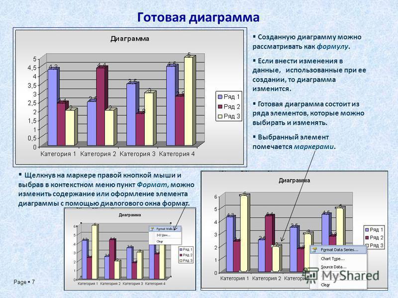 Page 7 Готовая диаграмма Созданную диаграмму можно рассматривать как формулу. Если внести изменения в данные, использованные при ее создании, то диаграмма изменится. Готовая диаграмма состоит из ряда элементов, которые можно выбирать и изменять. Выбр