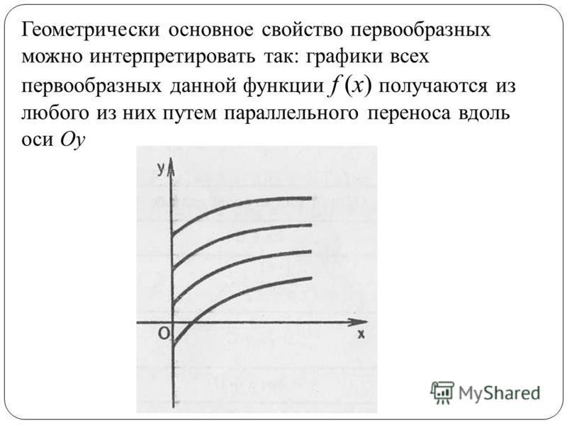 Геометрически основное свойство первообразных можно интерпретировать так: графики всех первообразных данной функции f (х) получаются из любого из них путем параллельного переноса вдоль оси Оу