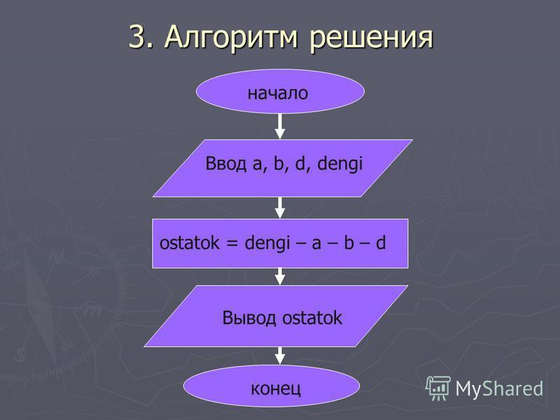 3. Алгоритм решения начало конец Ввод a, b, d, dengi ostatok = dengi – a – b – d Вывод ostatok