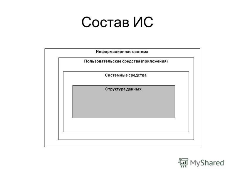 Состав ИС Инфформациионная система Пользовательские средства (приложения) Системные средства Структура данных
