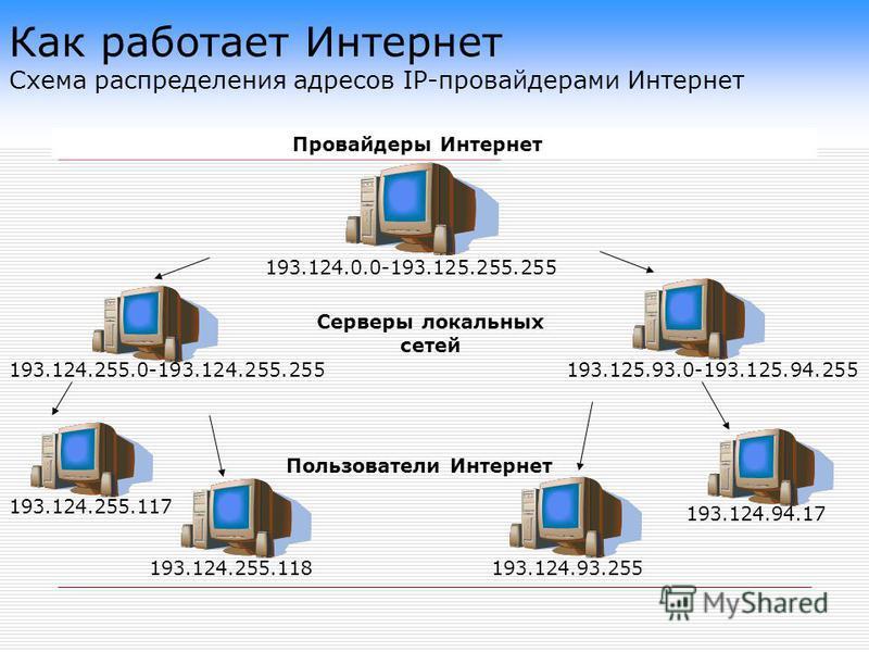 Как работает Интернет Схема распределения адресов IP-провайдерами Интернет 193.124.255.118 Пользователи Интернет 193.124.93.255 193.124.255.117 193.124.94.17 193.124.255.0-193.124.255.255193.125.93.0-193.125.94.255 Серверы локальных сетей 193.124.0.0