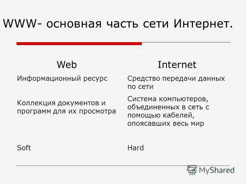WWW- основная часть сети Интернет. Web Информационный ресурс Коллекция документов и программ для их просмотра Soft Internet Средство передачи данных по сети Система компьютеров, объединенных в сеть с помощью кабелей, опоясавших весь мир Hard
