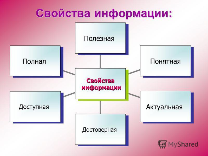 Свойства информации: Свойства информации информации Полезная ПонятнаяАктуальная ДостовернаяДоступная Полная