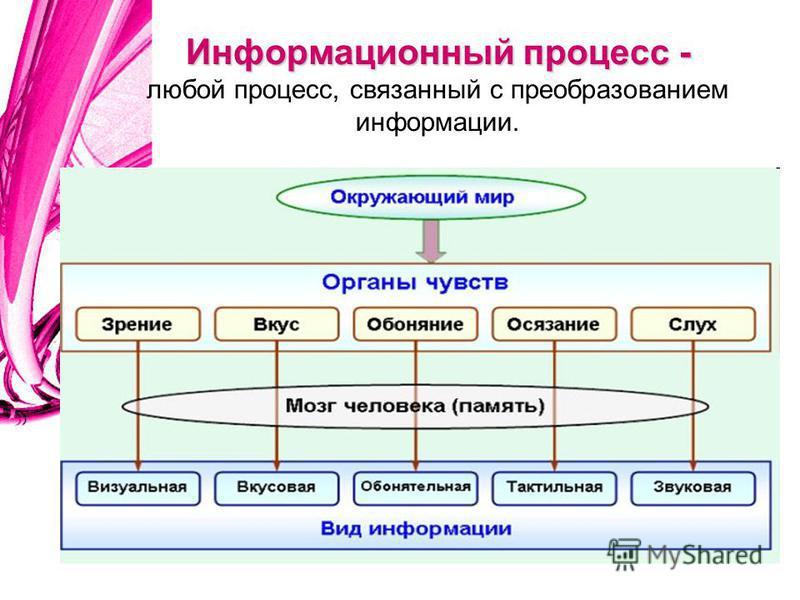 Информационный процесс - Информационный процесс - любой процесс, связанный с преобразованием информации.