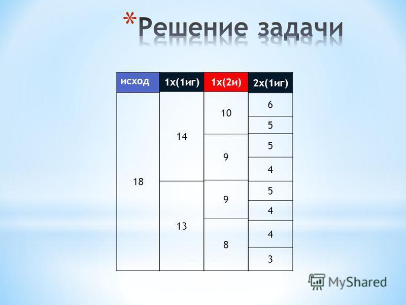 исход 18 1 х(2 и) 10 9 9 8 1 х(1 ик) 14 13 2 х(1 ик) 6 5 5 4 5 4 4 3