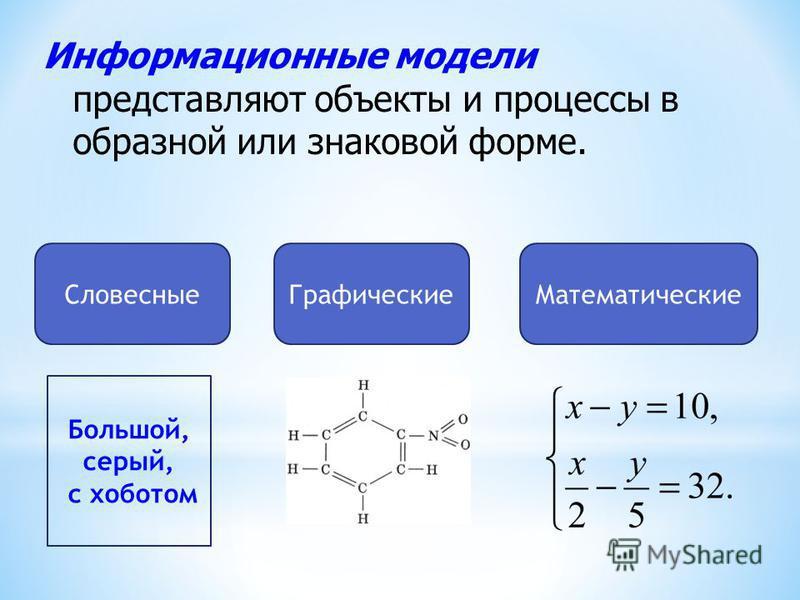 Информационные модели представляют объекты и процессы в образной или знаковой форме. Словесные МатематическиеГрафические Большой, серый, с хоботом