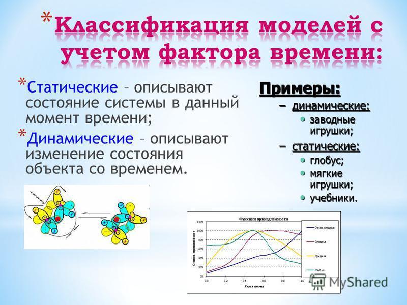 * Статические – описывают состояние системы в данный момент времени; * Динамические – описывают изменение состояния объекта со временем. Примеры: –динамические: заводные икрушки; заводные икрушки; –статические: глобус; глобус; мягкие икрушки; мягкие