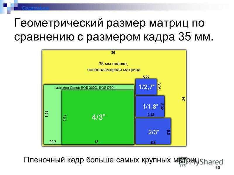 15 Геометрический размер матриц по сравнению с размером кадра 35 мм. Пленочный кадр больше самых крупных матриц Содержание