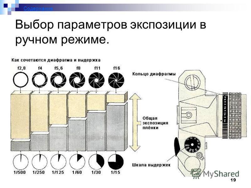 19 Выбор параметров экспозиции в ручном режиме. Содержание