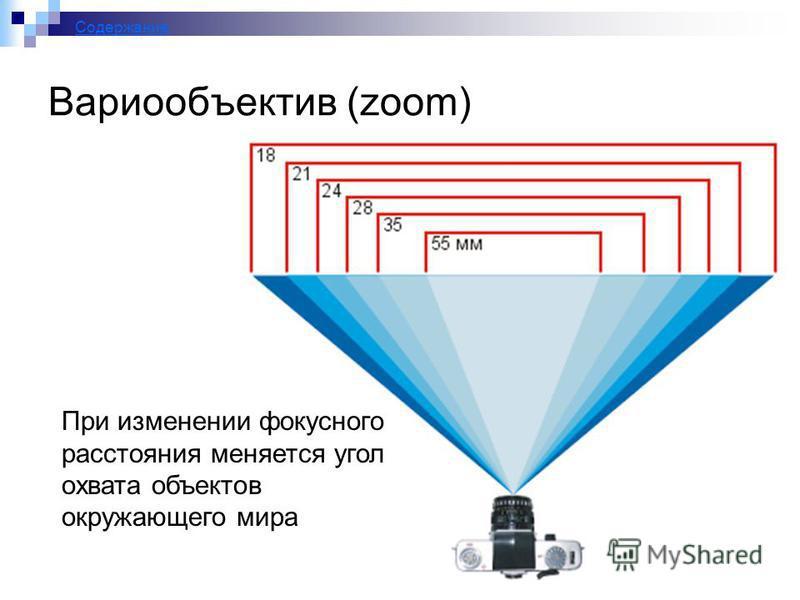 24 Вариообъектив (zoom) При изменении фокусного расстояния меняется угол охвата объектов окружающего мира Содержание