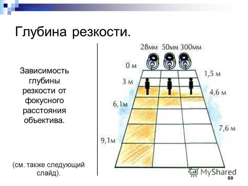 50 Глубина резкости. Зависимость глубины резкости от фокусного расстояния объектива. (см. также следующий слайд). Содержание