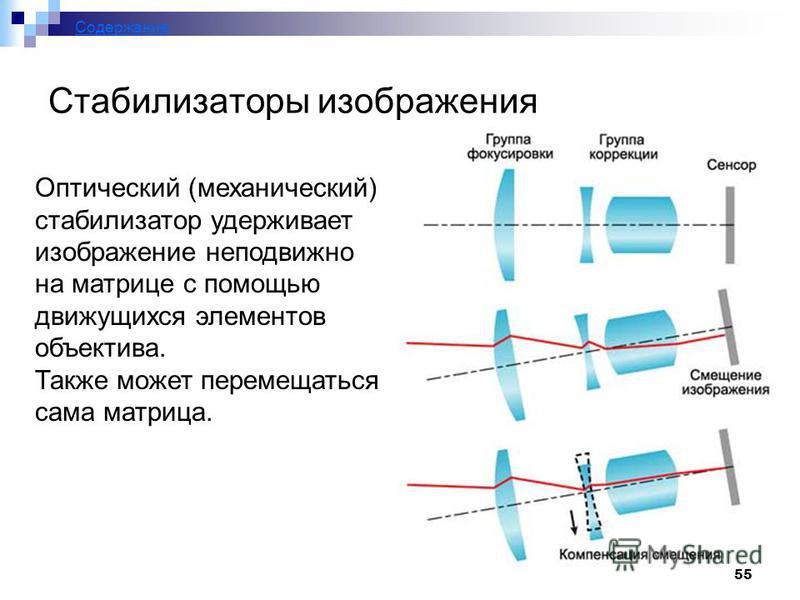 55 Стабилизаторы изображения Содержание Оптический (механический) стабилизатор удерживает изображение неподвижно на матрице с помощью движущихся элементов объектива. Также может перемещаться сама матрица.