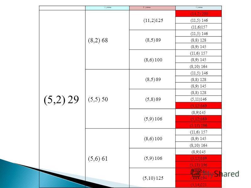 1 уенчы 2 уенчы 1 уенчы (5,2) 29 (8,2) 68 (11,2)125 (14,2) 200 (11,5) 146 (11,6)157 (8,5) 89 (11,5) 146 (8,8) 128 (8,9) 145 (8,6) 100 (11,6) 157 (8,9) 145 (8,10) 164 (5,5) 50 (8,5) 89 (11,5) 146 (8,8) 128 (8,9) 145 (5,8) 89 (8,8) 128 (5,11)146 (5,12)