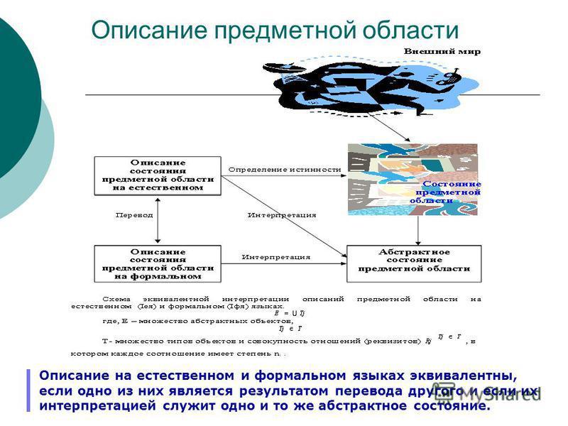 Описание предметной области Описание на естественном и формальном языках эквивалентны, если одно из них является результатом перевода другого и если их интерпретацией служит одно и то же абстрактное состояние.