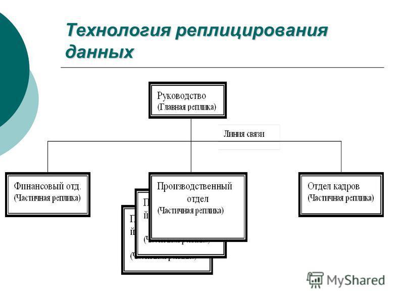 Технология реплицирования данных
