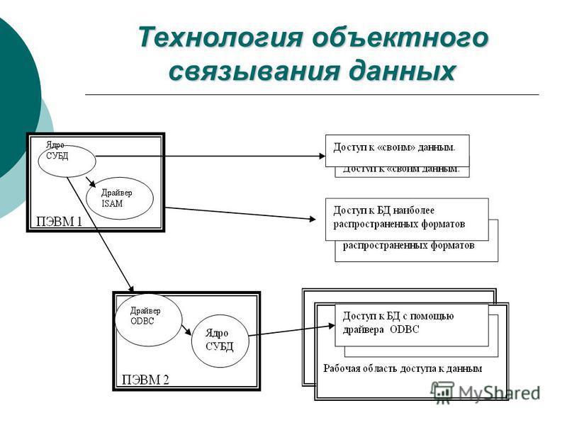 Технология объектного связывания данных