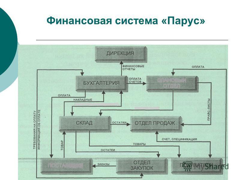 Финансовая система «Парус»
