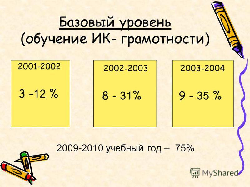Базовый уровень (обучение ИК- грамотности) 2003-2004 9 - 35 % 2002-2003 2001-2002 3 - 12 % 8 - 31 % 2009-2010 учебный год – 75%