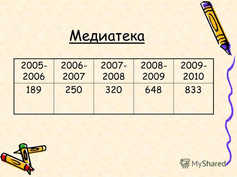 Медиатека 2005- 2006 2006- 2007 2007- 2008 2008- 2009 2009- 2010 189250320648833