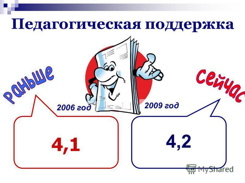 Педагогическая поддержка 4,2 2006 год 2009 год 4,1