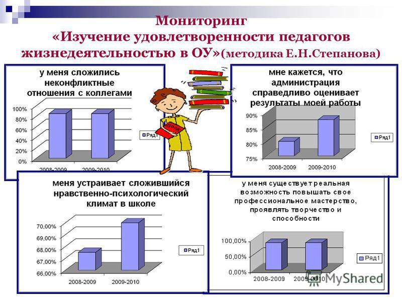 Мониторинг «Изучение удовлетворенности педагогов жизнедеятельностью в ОУ» (методика Е.Н.Степанова)