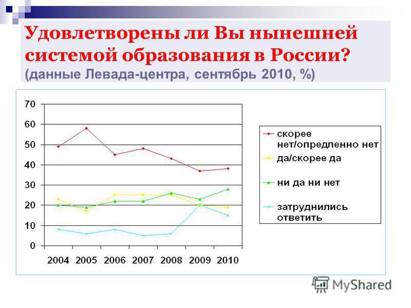 Удовлетворены ли Вы нынешней системой образования в России? (данные Левада-центра, сентябрь 2010, %)
