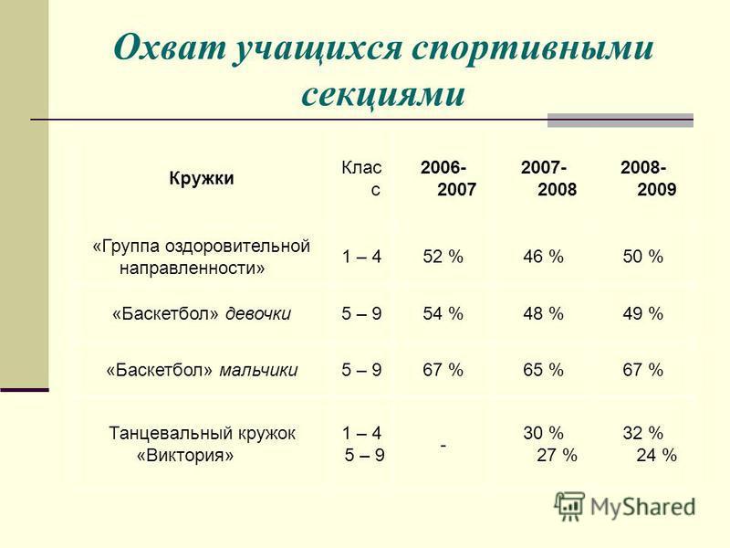 Охват учащихся спортивными секциями Кружки Клас с 2006- 2007 2007- 2008 2008- 2009 «Группа оздоровительной направленности» 1 – 452 %46 %50 % «Баскетбол» девочки 5 – 954 %48 %49 % «Баскетбол» мальчики 5 – 967 %65 %67 % Танцевальный кружок «Виктория» 1