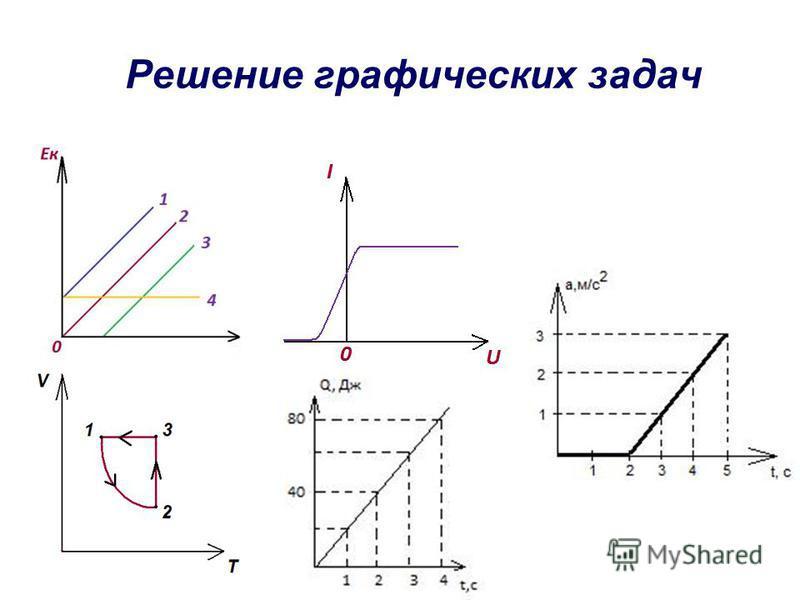Решение графических задач