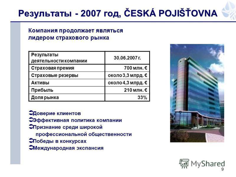 9 Результаты - 2007 год, ČESKÁ POJIŠŤOVNA Результаты деятельности компании 30.06.2007 г. Страховая премия 700 млн. Страховые резервы около 3,3 млрд. Активыоколо 4,3 млрд. Прибыль 210 млн. Доля рынка 33% Компания продолжает являться лидером страхового