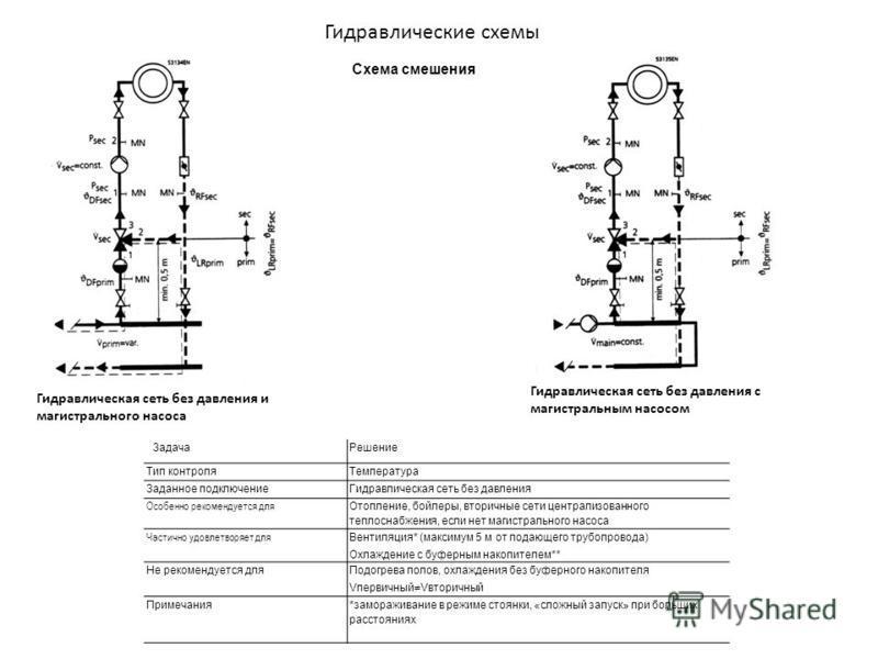 Схема смешения Гидравлические схемы Гидравлическая сеть без давления и магистрального насоса Гидравлическая сеть без давления с магистральным насосом Задача Решение Тип контроля Температура Заданное подключение Гидравлическая сеть без давления Особен
