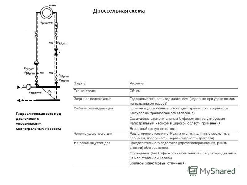 Дроссельная схема Гидравлическая сеть под давлением с управляемым магистральным насосом Задача Решение Тип контроля Объем Заданное подключение Гидравлическая сеть под давлением (идеально при управляемом магистральном насосе) Особенно рекомендуется дл