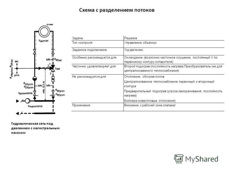 Схема с разделением потоков Гидравлическая сеть под давлением с магистральным насосом Задача Решение Тип контроля Управление объемом Заданное подключение Под давлением Особенно рекомендуется для Охлаждение (возможно частичное осушение, постоянный V п