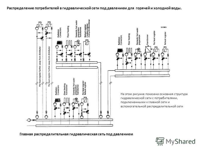 Распределение потребителей в гидравлической сети под давлением для горячей и холодной воды. На этом рисунке показана основная структура гидравлической сети с потребителями, подключенными к главной сети и вспомогательной распределительной сети Главная