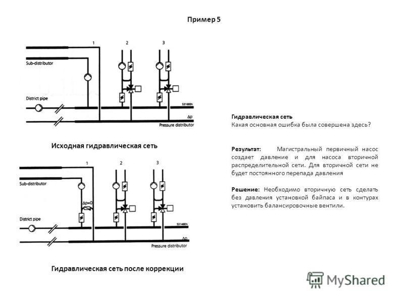 Пример 5 Гидравлическая сеть Какая основная ошибка была совершена здесь? Результат: Магистральный первичный насос создает давление и для насоса вторичной распределительной сети. Для вторичной сети не будет постоянного перепада давления Решение: Необх