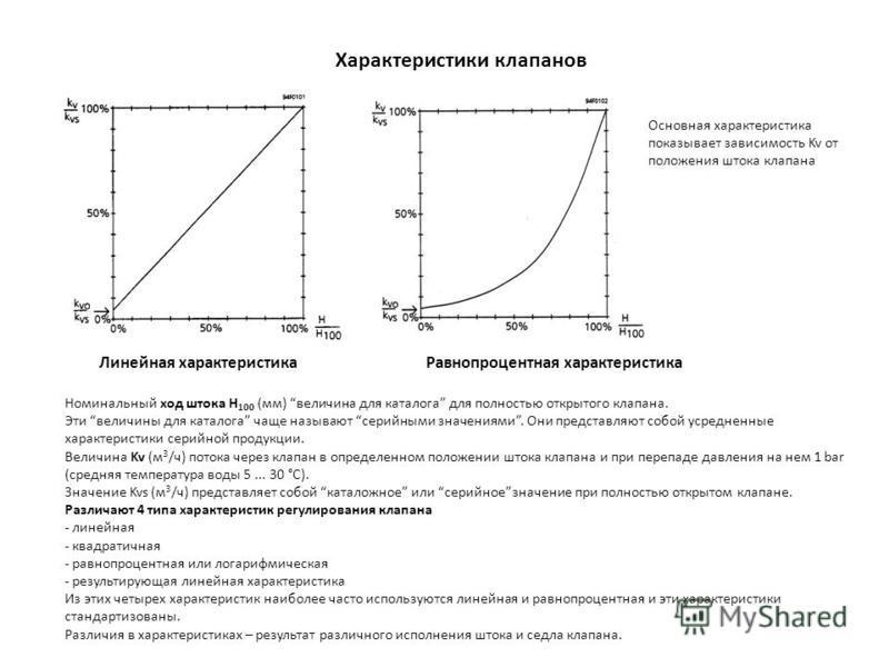 Характеристики клапанов Линейная характеристика Равнопроцентная характеристика Основная характеристика показывает зависимость Kv от положения штока клапана Номинальный ход штока H 100 (мм) величина для каталога для полностью открытого клапана. Эти ве
