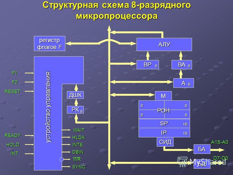 Структурная схема 8-разрядного микропроцессора регистр флагов F ДШК РК АЛУ ВРВА А М SP IP СИД БА БД устройство управления 8 88 8 РОН 88 88 16 16 A15-A0 D7-D0 F1 F2 RESET READY HOLD INT WAIT HLDA INTE DBIN WR SYNC