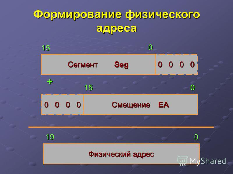Формирование физического адреса СегментSeg Физический адрес СмещениеEA 0 0 0 0 + 15 15 0 0 019
