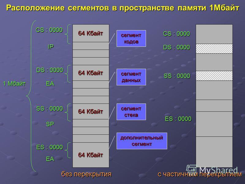 Расположение сегментов в пространстве памяти 1Мбайт 64 Кбайт CS : 0000 DS : 0000 SS : 0000 ES : 0000 сегмент кодов сегмент данных сегмент стека дополнительный сегмент CS : 0000 DS : 0000 SS : 0000 ES : 0000 IP EA SP EA 1 Мбайт без перекрытия с частич