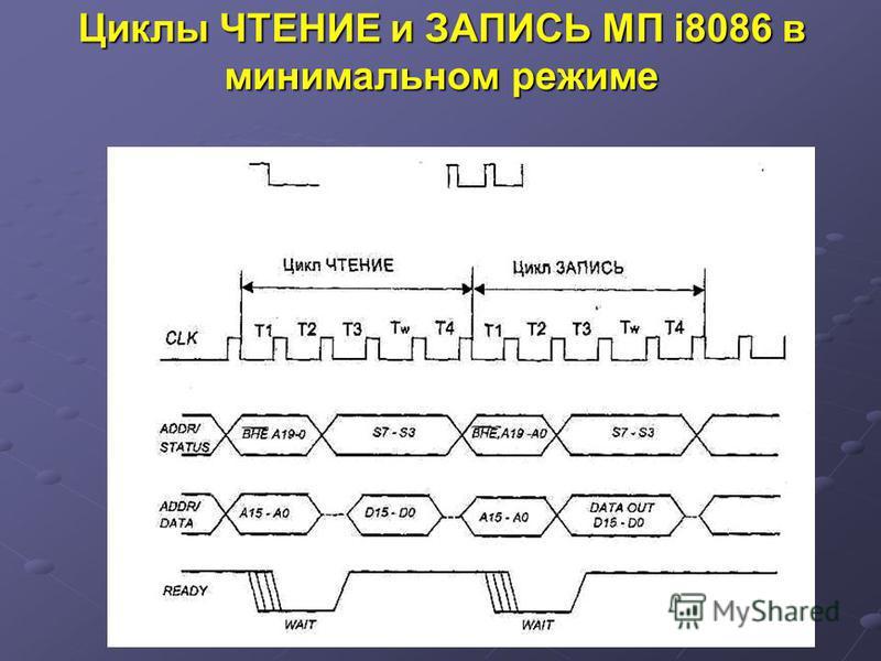 Циклы ЧТЕНИЕ и ЗАПИСЬ МП i8086 в минимальном режиме
