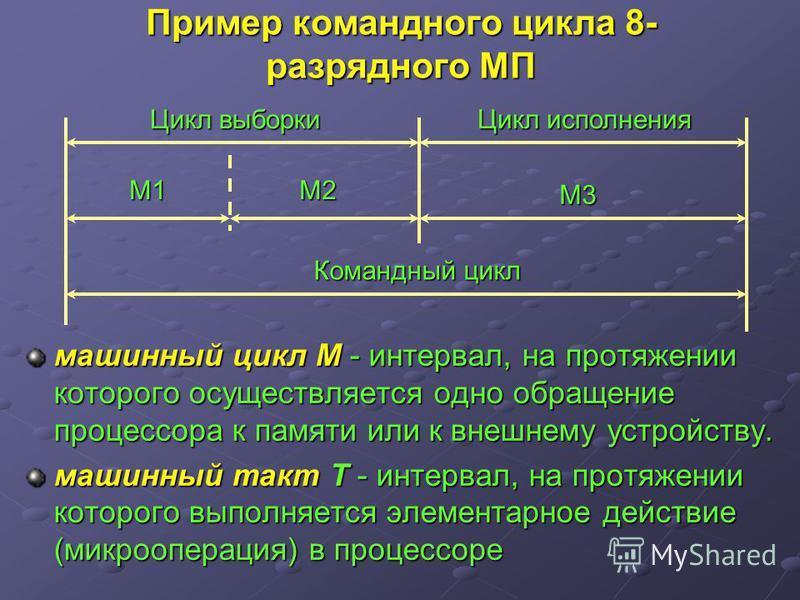 Пример командного цикла 8- разрядного МП машинный цикл М - интервал, на протяжении которого осуществляется одно обращение процессора к памяти или к внешнему устройству. машинный такт T - интервал, на протяжении которого выполняется элементарное дейст