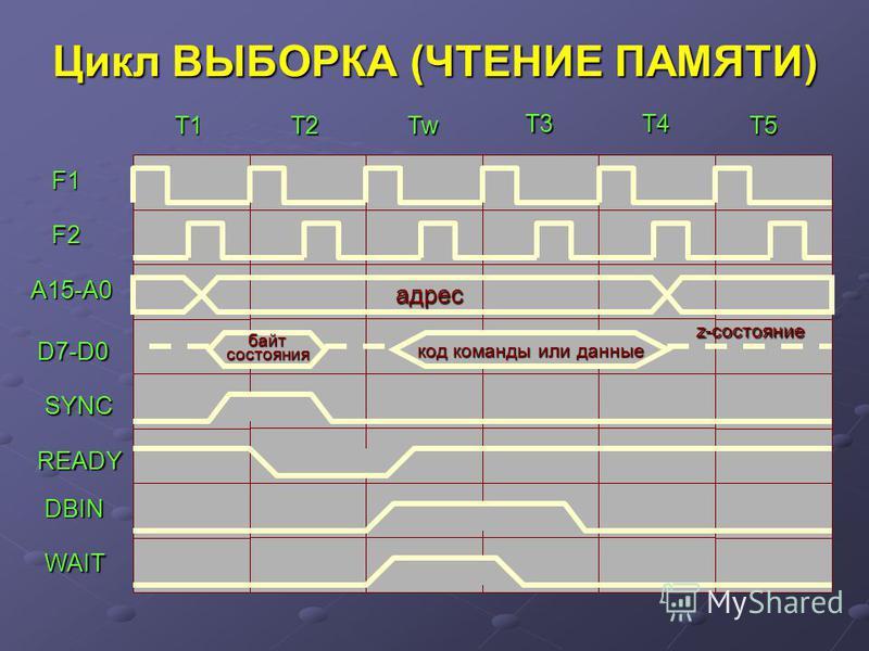 Цикл ВЫБОРКА (ЧТЕНИЕ ПАМЯТИ) T1T2 T3 Tw T4 T5 байт состояния код команды или данные F1 F2 A15-A0 D7-D0 SYNC READY DBIN WAIT адрес z-состояние