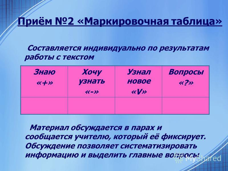 Приём 2 «Маркировочная таблица» Составляется индивидуально по результатам работы с текстом Знаю «+» Хочу узнать «-» Узнал новое «V» Вопросы «?» Материал обсуждается в парах и сообщается учителю, который её фиксирует. Обсуждение позволяет систематизир