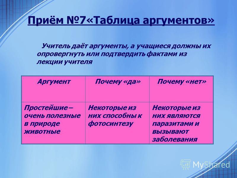 Приём 7«Таблица аргументов» Учитель даёт аргументы, а учащиеся должны их опровергнуть или подтвердить фактами из лекции учителя Аргумент Почему «да»Почему «нет» Простейшие – очень полезные в природе животные Некоторые из них способны к фотосинтезу Не