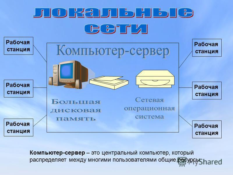 Рабочая станция Рабочая станция Рабочая станция Рабочая станция Рабочая станция Рабочая станция Компьютер-сервер – это центральный компьютер, который распределяет между многими пользователями общие ресурсы.