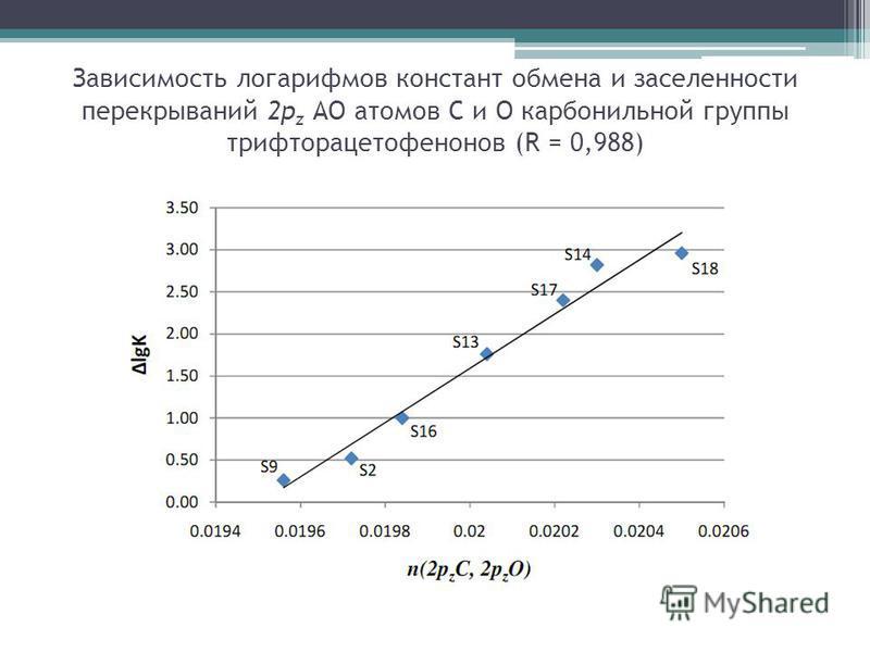 Зависимость логарифмов констант обмена и заселенности перекрываний 2p z АО атомов С и О карбонильной группы трифторацетофенонов (R = 0,988)